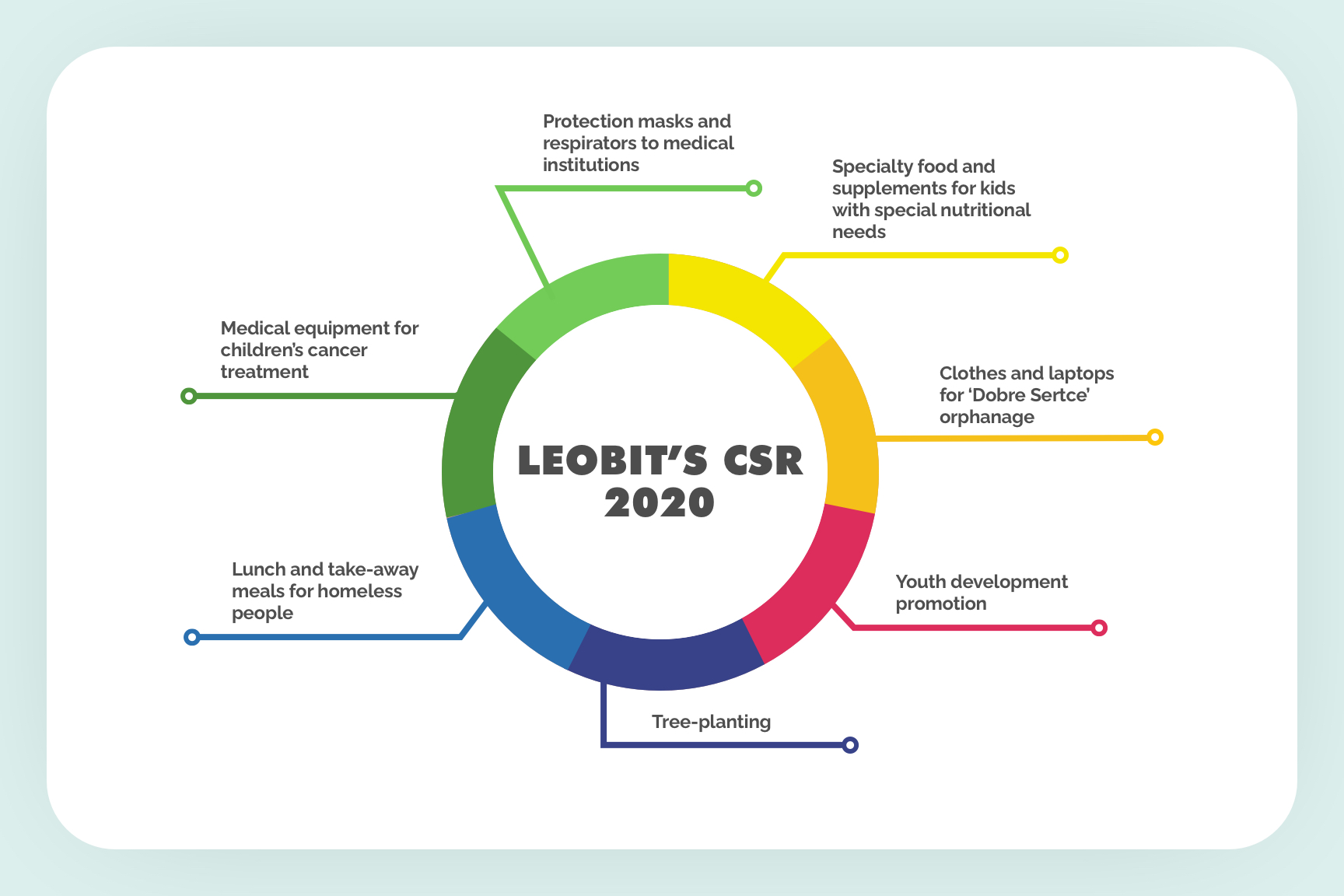 Charity at Leobit
