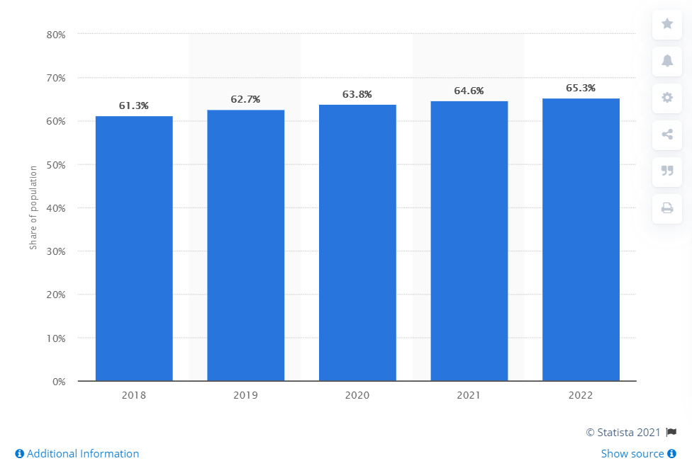 Share of US population using digital banking