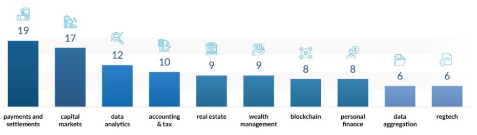 Top fintech startup categories